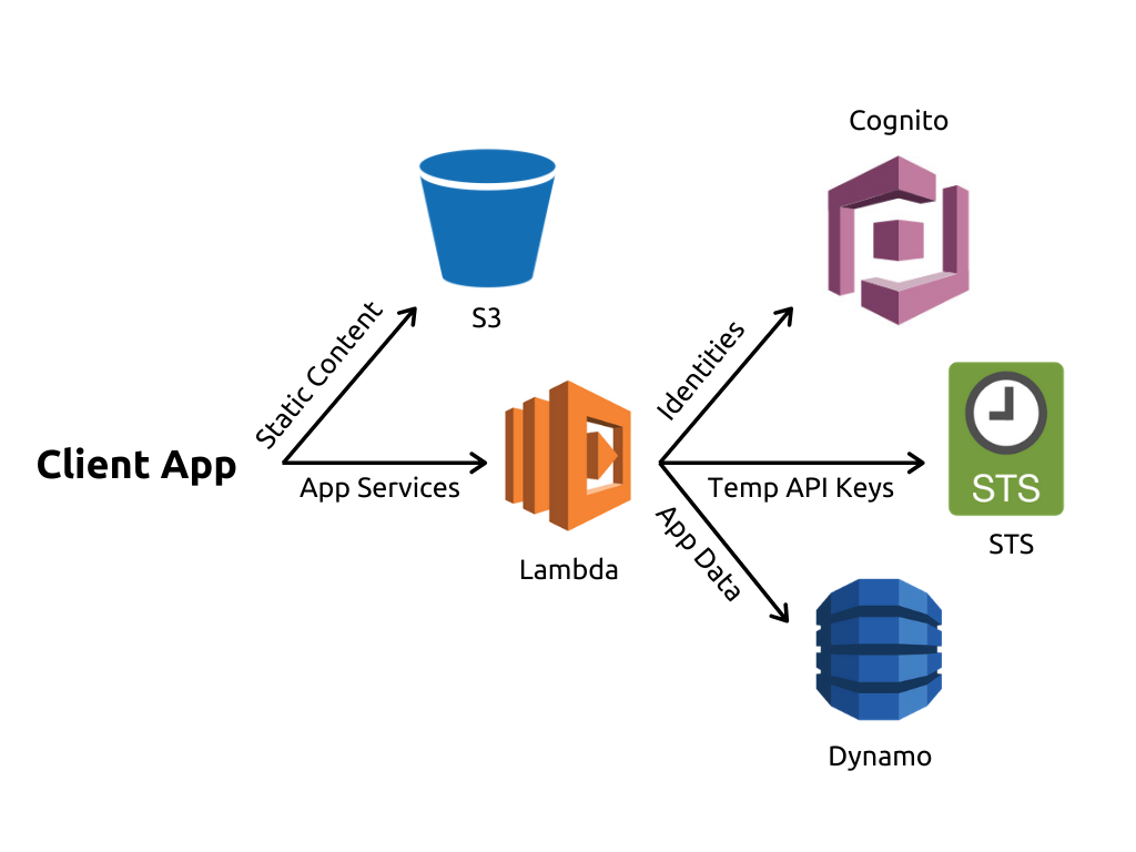 A graphic of serverless architecture