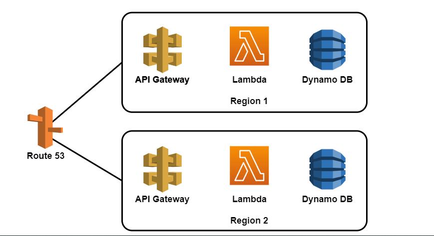 SaaS AWS Architecture Example